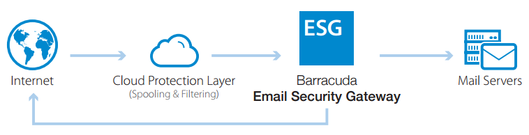 Barracuda Cloud Protection Layer filters and spools inbound email traffic.